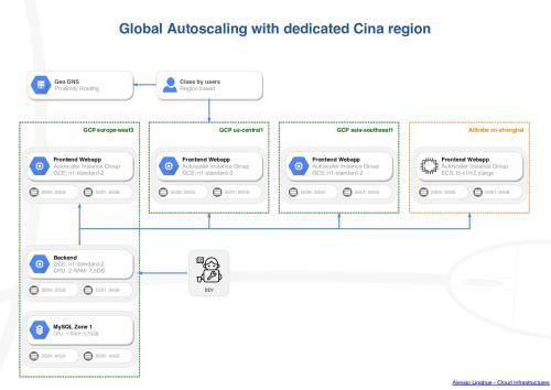Google Cloud, Alibaba multi-cloud autoscaling