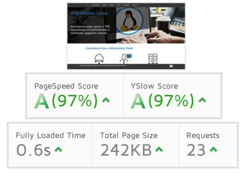 Accelerare la velocità di un sito web lento risultati