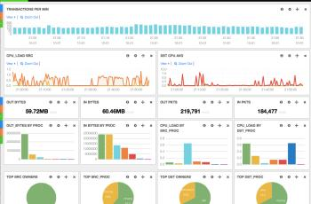 Bandwidth monitor ntop