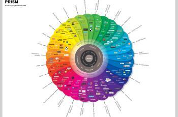 Web 2.0 social media